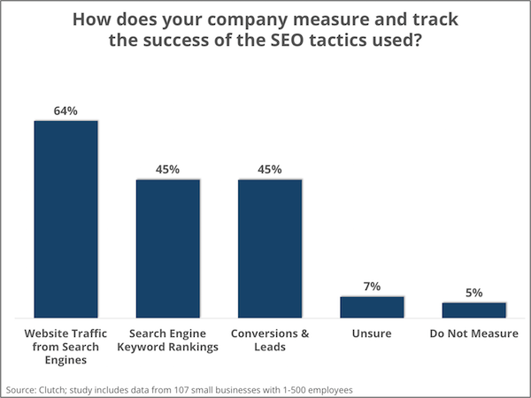 Metrics small businesses use to track effectiveness of SEO strategy - Clutch's Small Business Survey 2016