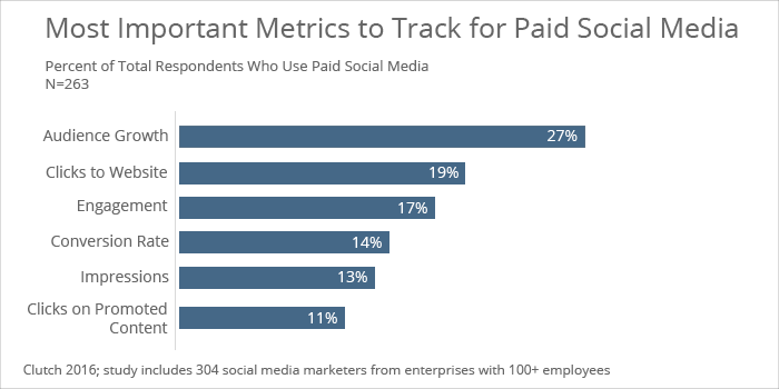 Most important metrics for paid social media - Clutch's 2016 Social Media Marketing