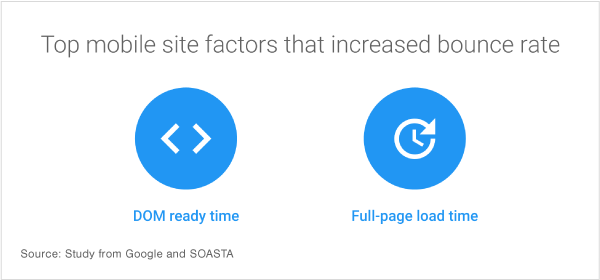 Slower web pages can increase your bounce rate