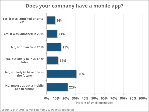 Small Business Mobile App Adoption | Clutch 2016 Survey