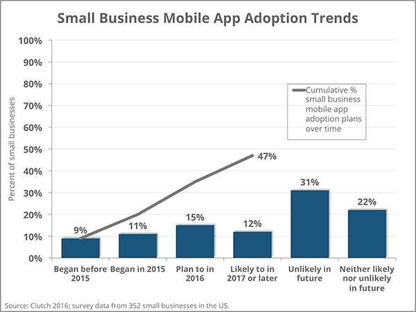 Small Business Mobile App Adoption Trends | Clutch 2016 Survey