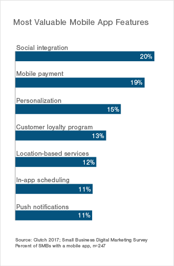 Most Valuable Mobile App Features for SMBs