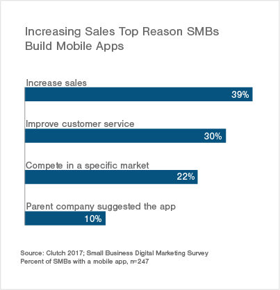 SMBs Top Reason to Build a Mobile App