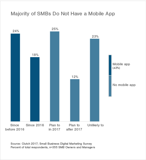 Majority of Small Businesses Do Not Have a Mobile App