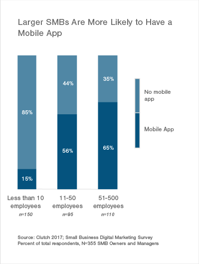 Larger SMBs More Likely to Have a Mobile App