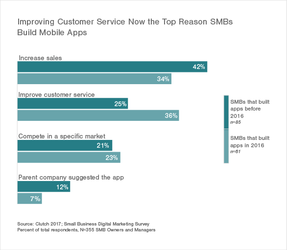 Improving Customer Service Top Reason SMBs Built Apps in 2016