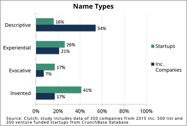 Company Name Types 2015
