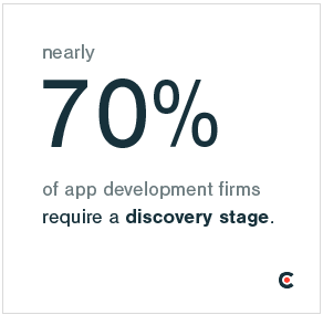 70% of app development firms require a discovery stage