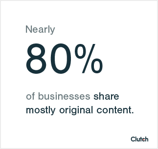 Nearly 80% of businesses share mostly original content.