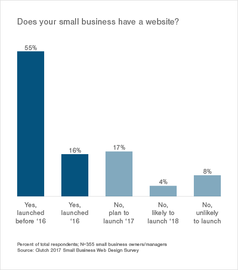 Small Business Websites in 2017: Survey   Clutch co