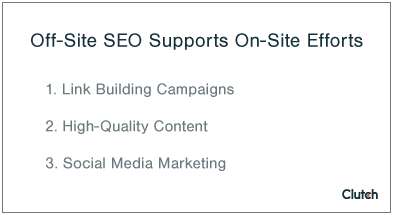 Off-Site SEO Services