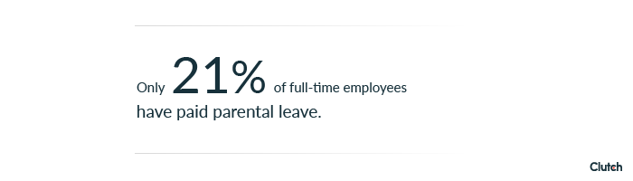 only 21 of full time employees have paid parental leave