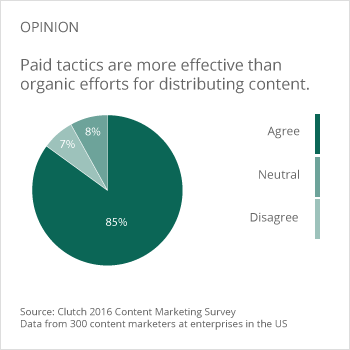effectiveness of paid distribution tactics versus organic tactics