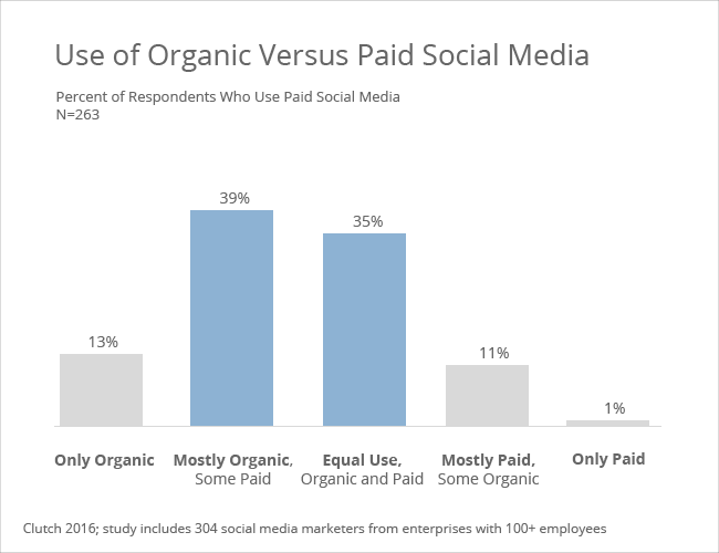 Full breakdown - organic versus paid social media - Clutch's 2016 Social Media Marketing Survey