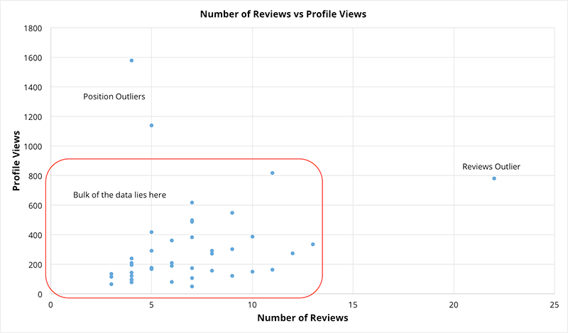 Client reviews outliers graph