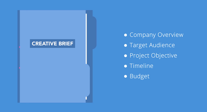 project creative brief steps
