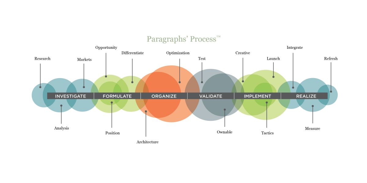 Paragraphs' Process
