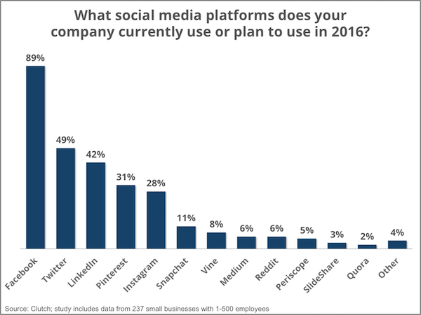 popular social media platforms - Clutch Small Business Survey 2016