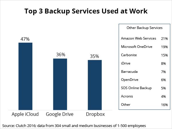 services for online backup versus cloud storage