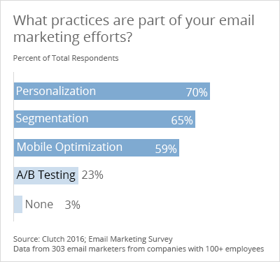 What practices are part of your email marketing efforts - Clutch's 2016 Email Marketing Survey