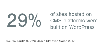 29% of sites hosted on CMS platforms were built on WordPRess