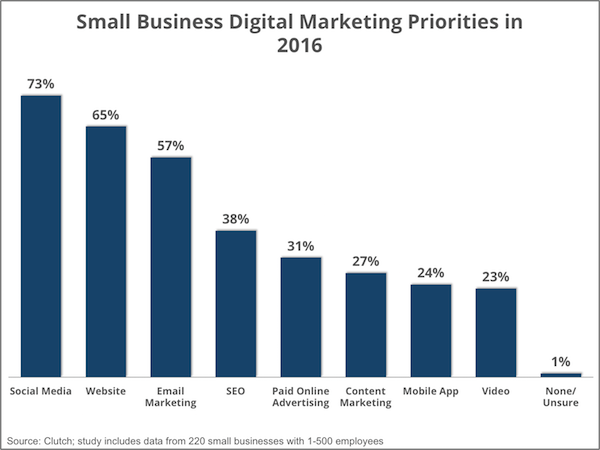 priority digital marketing channels - Clutch Small Business Survey 2016