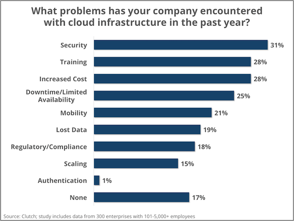 Problems with cloud - Clutch's Enterprise Cloud Computing Survey 2016