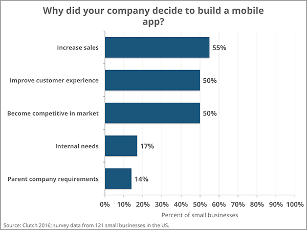Small Business Reasons for Building Mobile App | Clutch 2016 Survey