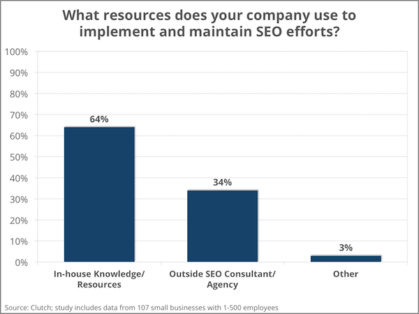 Internal versus external SEO resources for small businesses - Clutch's Small Business Survey 2016
