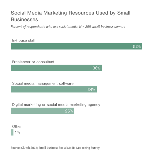 Graph of Resources Used by Small- to Medium-Sized Businesses for Social Media Marketing