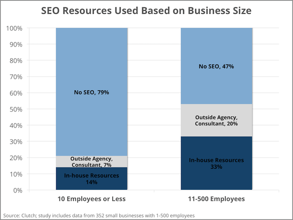 SEO resources used based on business size - Clutch's Small Business Survey 2016