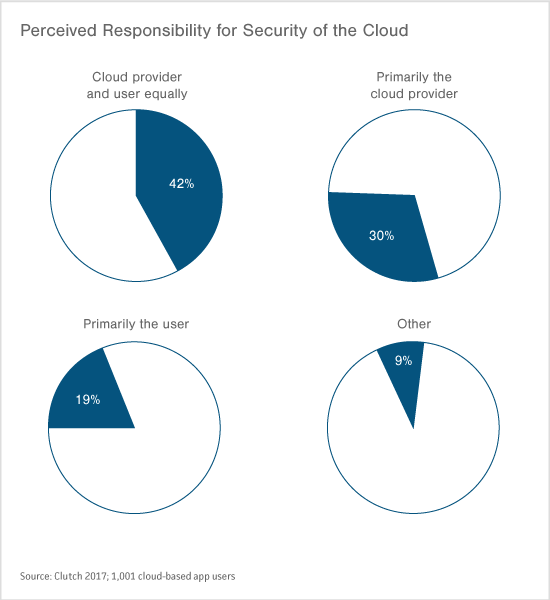 Graph of Perceived Responsibility of Cloud's Security
