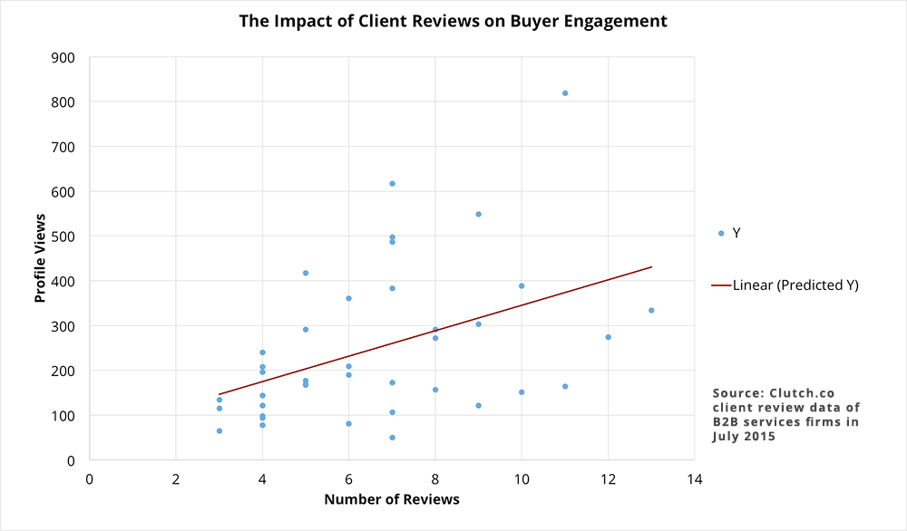 The impact of client reviews on buyer engagement regression
