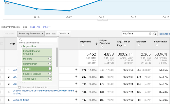 Google Analytics traffic and referrals