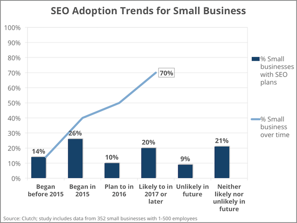 SEO adoption trends - small businesses - Clutch's Small Business Survey 2016