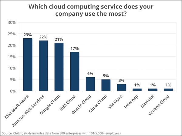 Most used cloud computing service providers - 2016 enterprise cloud computing survey