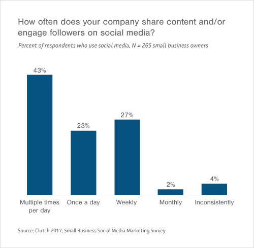 Graph of Small- to Medium-Sized Businesses' Frequency of Sharing Content