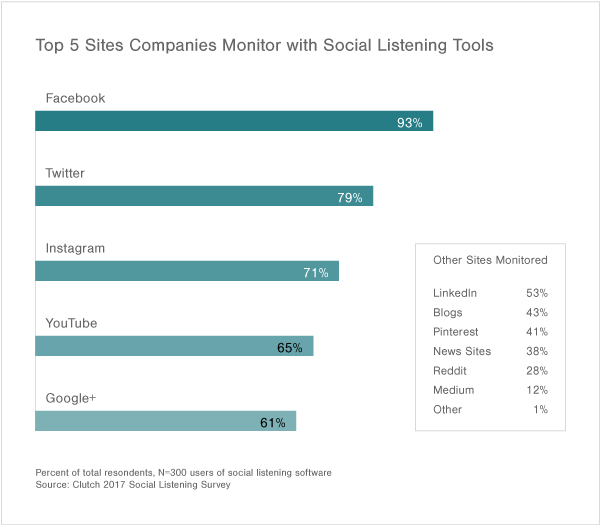 Graph showing data about top 5 sites where businesses customers through social listening
