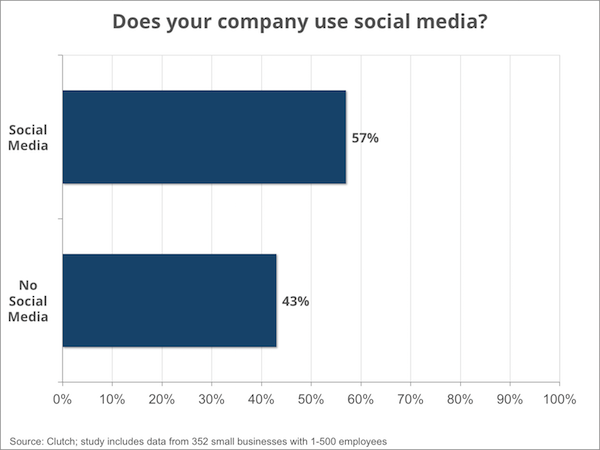 social media engagement - Clutch Small Business Survey 2016