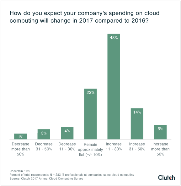 Cloud Computing Spending in 2017