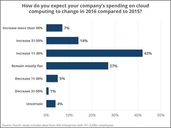 Best 10+ Cloud Service Providers - 2017 Reviews | Clutch co