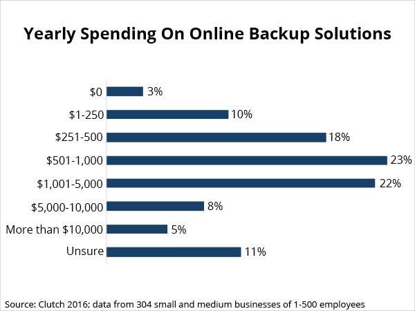 spending on online backup