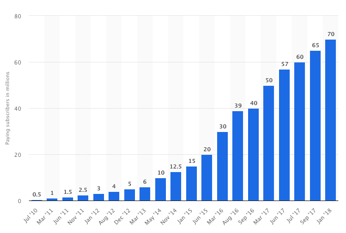 Number of paying Spotify subscribers worldwide from July 2010 to January 2018