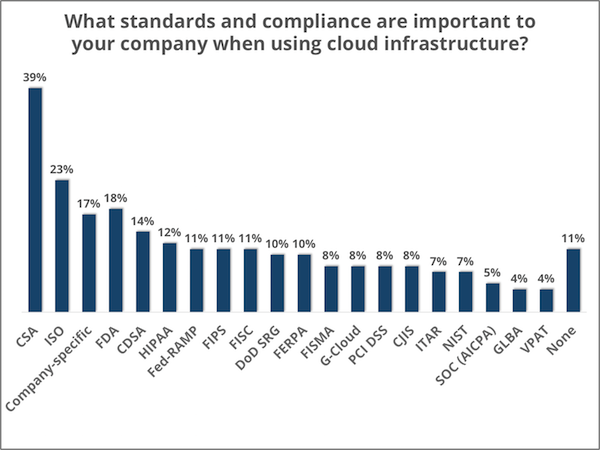 Standards and compliance for cloud - Clutch's Enterprise Cloud Computing Survey 2016