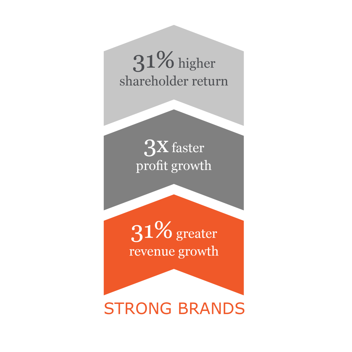 31% greater revenue growth, 3x faster profit growth, 31% higher shareholder return