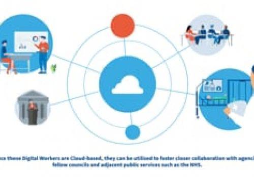 Local & Regional Government - Blue Prism Cloud
