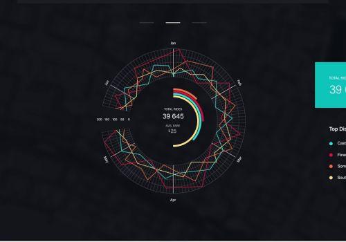 Uber analytics platform
