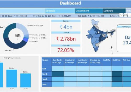 Power BI Finance Dashboard | Account Receivable (AR) Solution Demo Video