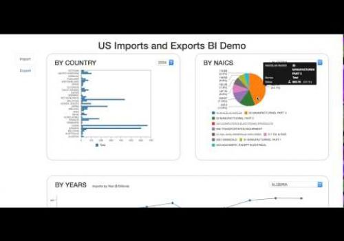 Dashboard view of imports and exports from the US