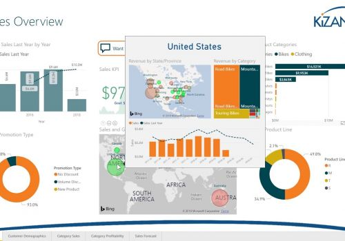 Use Power BI to Improve Sales and Forecasting
